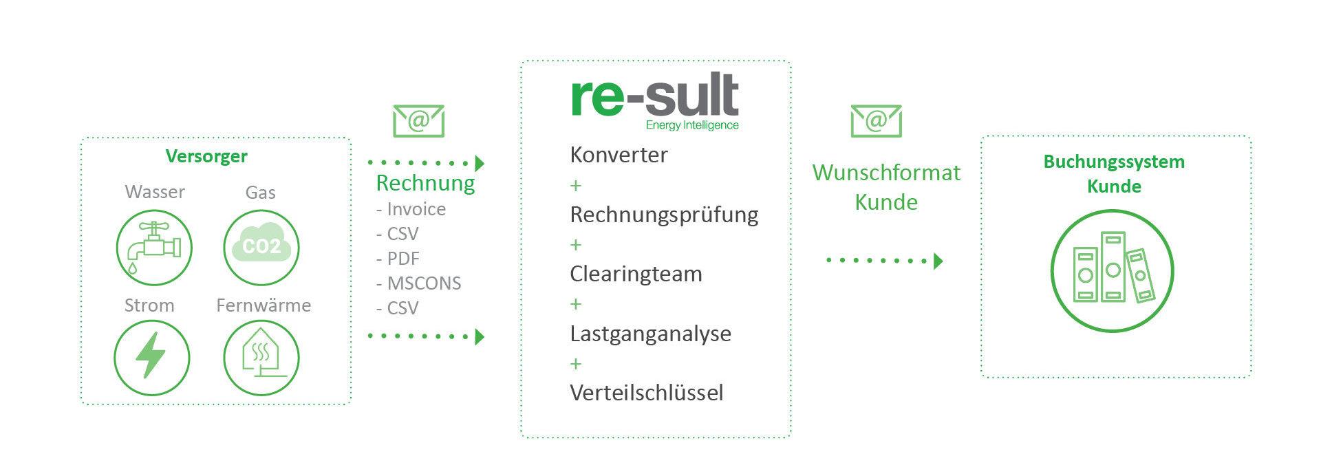 Vollautomatische elektronische Rechnungsprüfung für Kunden mit vielen Rechnungen (Multi-Site-Kunden) re-sult AG